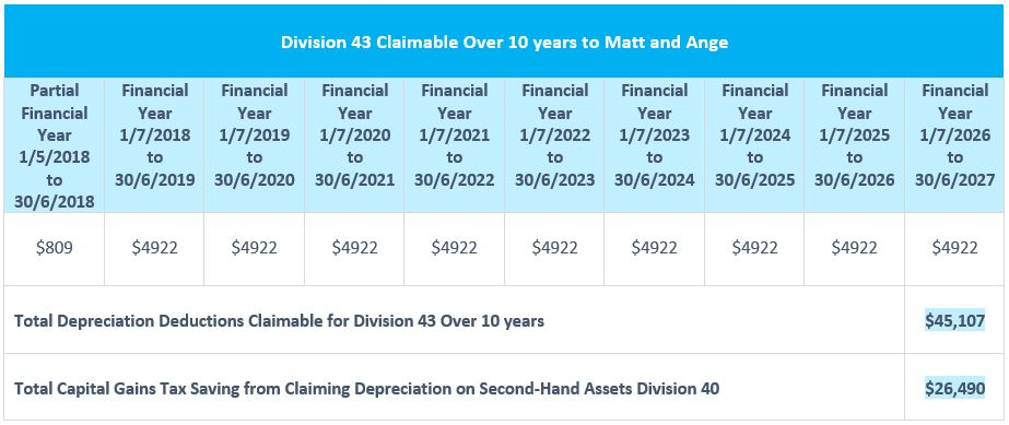 Division 43 Claimable Over 10 years and CGT savings table