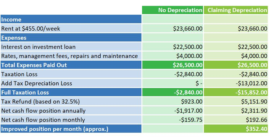 Table 1 for handbook tax depreciation-1