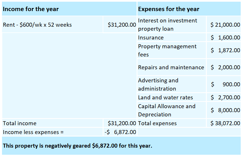 Table for negative gearing of investment property