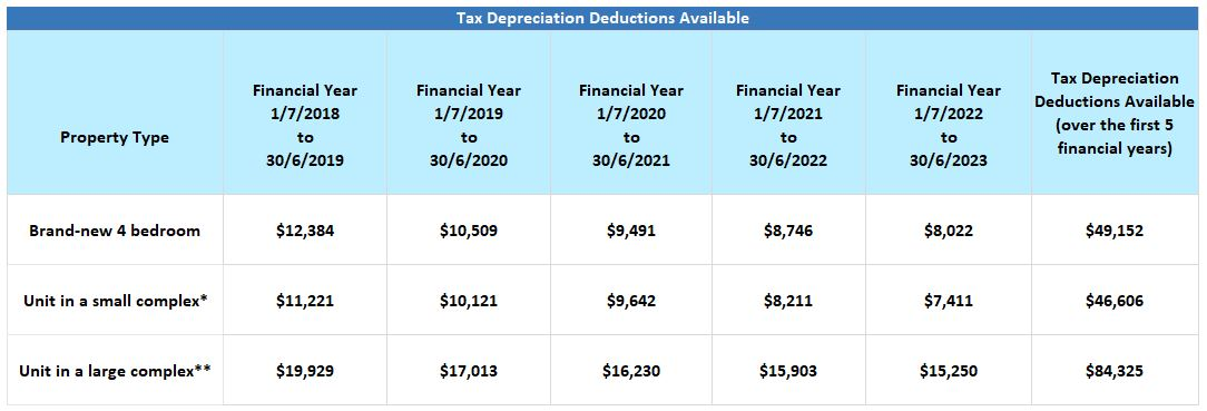 Tax Depreciation available in brand-new properties