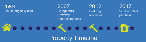 Timeline for blog claiming capital and depreciation renos