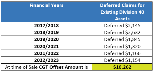 Deferred Claims for Division 40 Assets