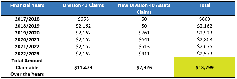 Division 43 and Division 40 Asset Claim graph