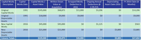 Residential tax depreciation scrapping table