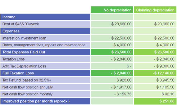 Tax Depreciation Table
