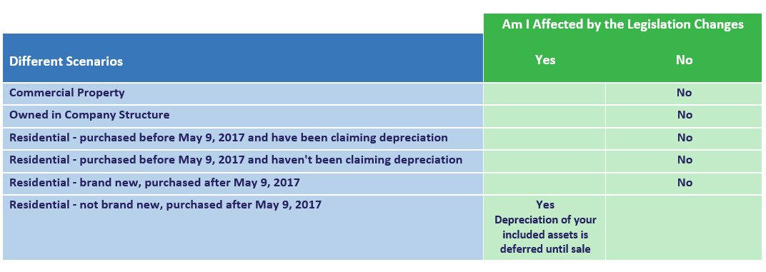 graph for who can claim tax depreciation.png