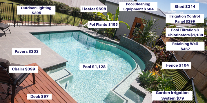 Tax depreciation available on a pool