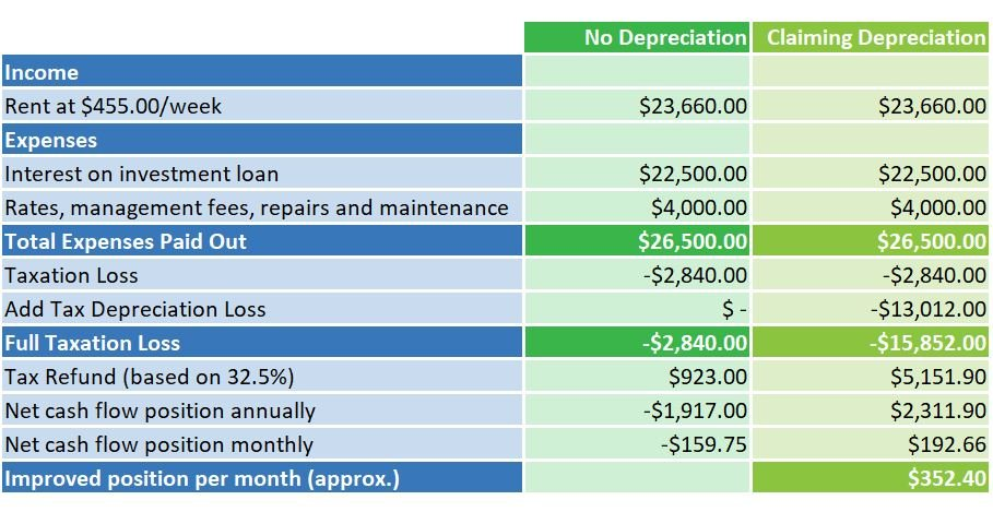 Table 1 for handbook tax depreciation