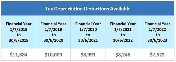 Brand-new house tax depreciation deductions