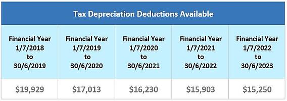 Unit large complex tax depreciation deductions