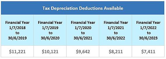 Unit small complex tax depreciation deductions