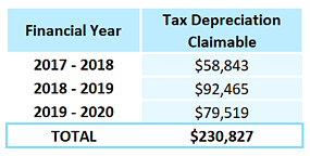 tax depreciaiton claimable for commercial tenant